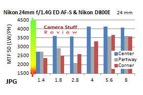 Nikon-24mm-resolution