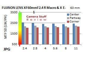 Resolutie-60mm-macro