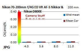 CA-Nikon-70-200-f4