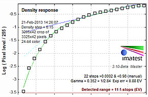 Dynamic-Range-100-ISO