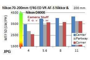 Resolutie-Nikon-70-200-f4