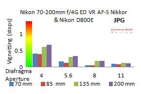 Veignetting-Nikon-70-200-f4