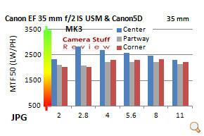 Resolutie-Canon-35-mm-IS
