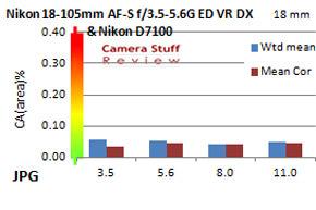 chromatic aberration Nikon 18-105mm