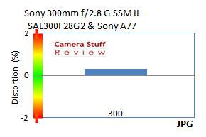 Sony300mmdistortion