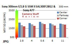 Sony300mmresolution