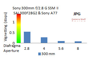 Sony300mmvignet