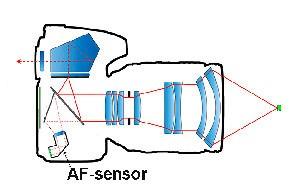 autofocus camera fase detectie plaats as sensor