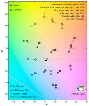 GH4 colorerror Daylight 100ISOmini