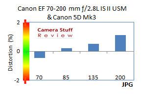 Distortion-canon-70-200