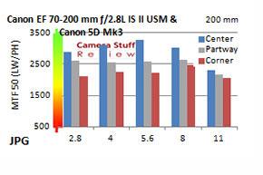 Resolution-canon-70-200