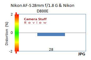DistortionNikon28mmFX