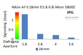 Nikon AF-S 28mm 1.8 vignettering
