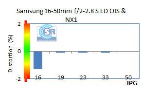 NX1Distort
