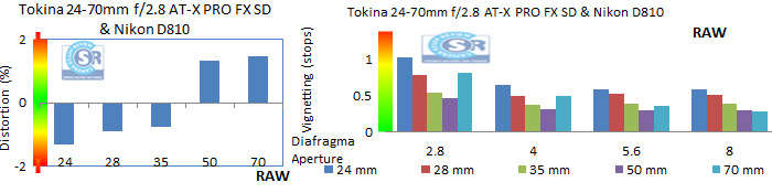 Tokina2470Vignet
