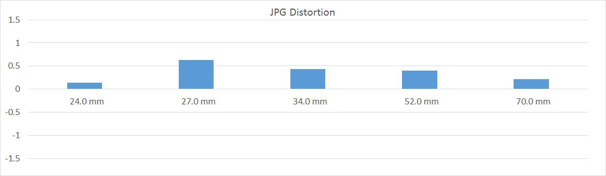 JPGdistort
