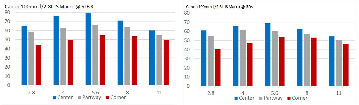 Canon5Dsvs5DsR