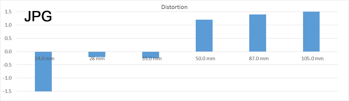 Distort24105STM