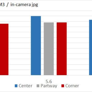 """Sigma 45mm f/2.8 DG DN DG """"C"""""""