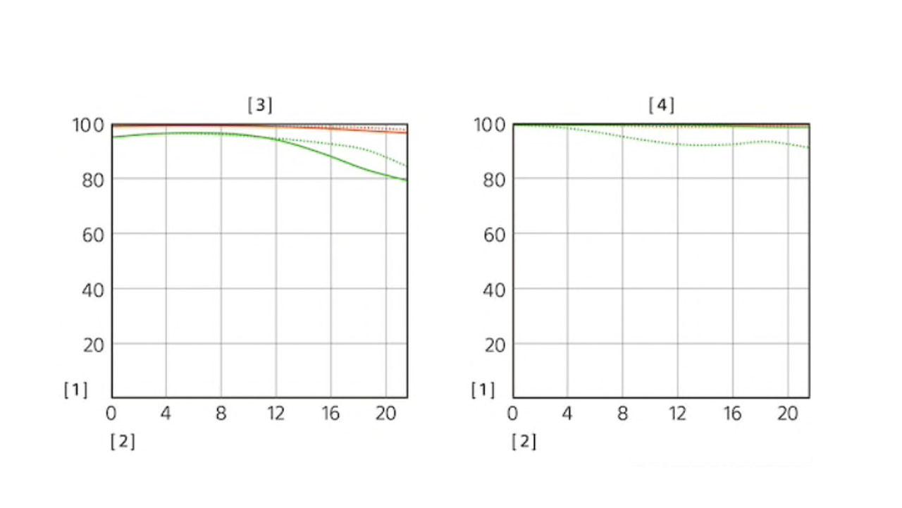 MTF curves bij 10 en 30 linnenparen per mm.