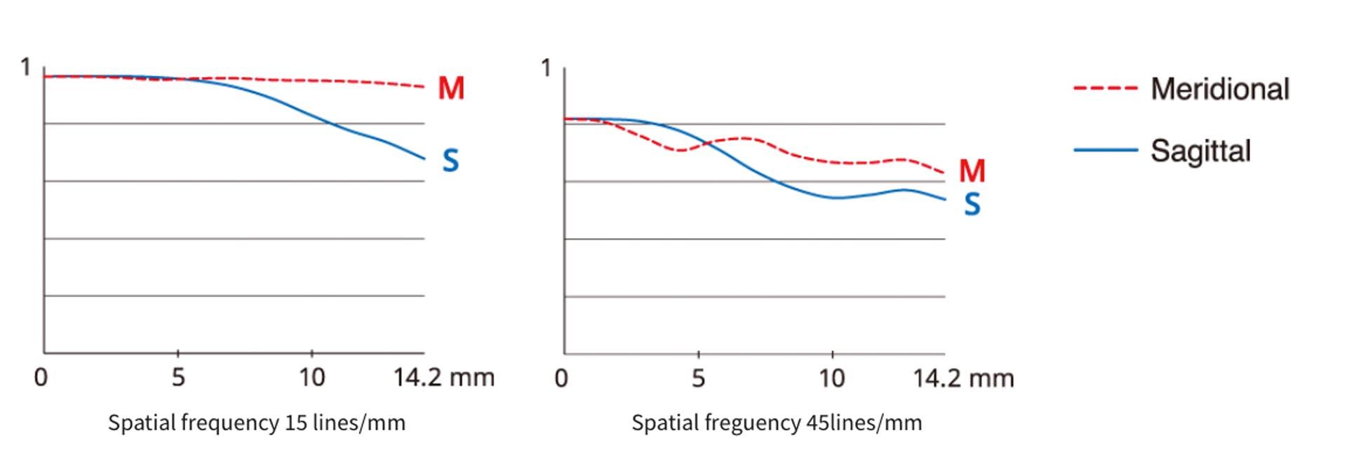 De MTF-curve van de nieuwe Fujinon XF 33mm F1.4 R LM WR