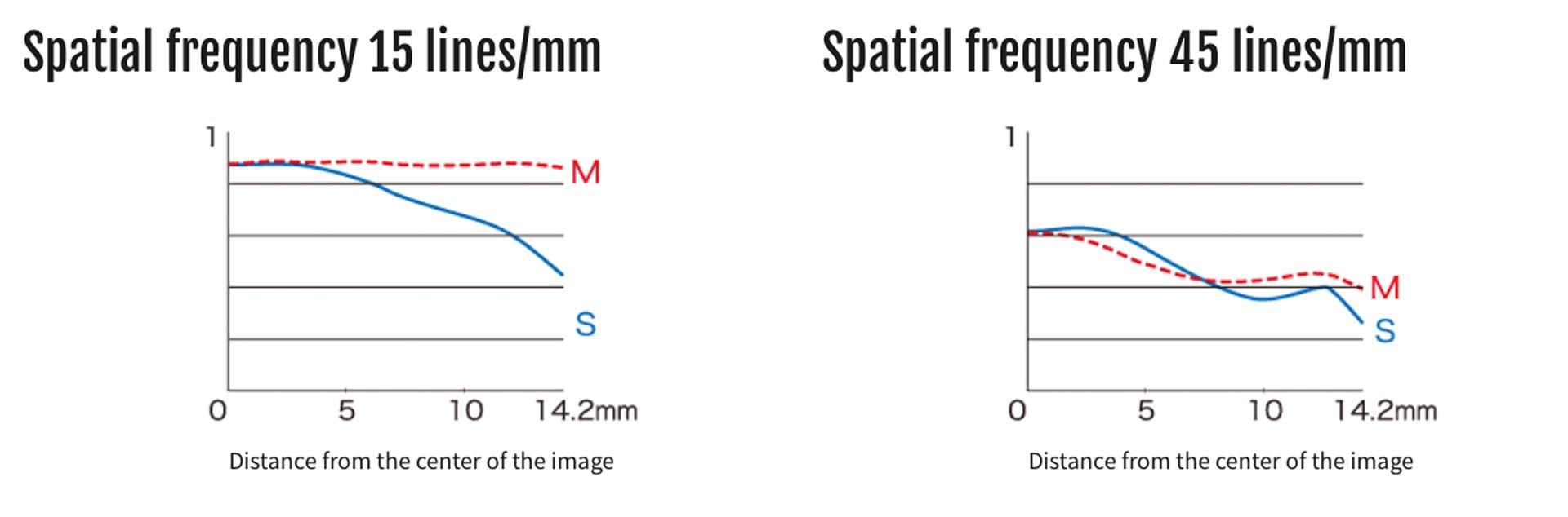 De MTF-curve van de oudere Fujinon XF 35mm F1.4