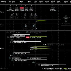 Roadmaps Fujifilm en Olympus – routekaarten voor de toekomst
